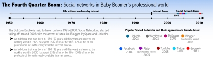 Social Networking and Baby Boomer